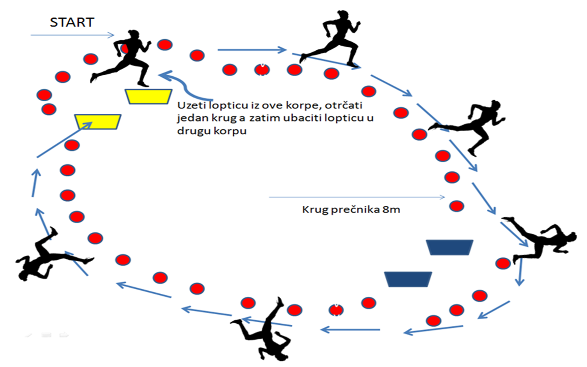 igra za razvoj aerobne izdržljivosti